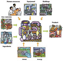 Figure 3. Inputs into a food processing unit, the basic element of the food supply chain.