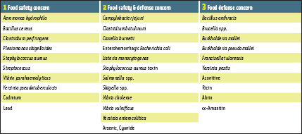 Select agents of concern for food safety and food defense systems.