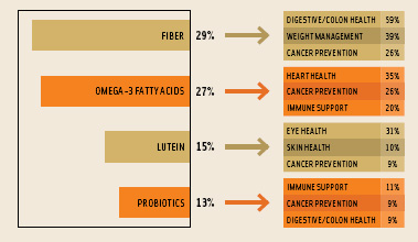 Figure 3. Percentage of consumers who think their diets are deficient in certain ingredients and the specific health benefits they associate with those ingredients.From National Marketing Institute's Health & Wellness Trends Database, 2005.