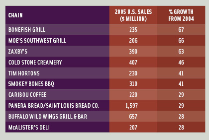 Table 1 Top 10 fastest-growing restaurant chains with sales over $200 million. From Technomic (2006a).