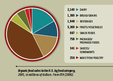 Organic food sales in the U.S. by food category, 2005, in millions of dollars. From OTA (2006).