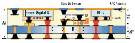 Embedded electronic components in ultra-thin polymer substrate materials integrated with nano bio sensors and RFID components.