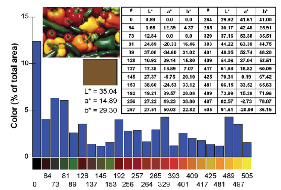 Figure 1. Average and segmented colors of peppers.