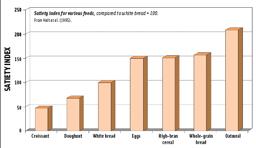 Satiety index for various foods, compared to white bread = 100.From Holt et al. (1995).
