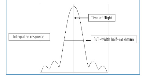 Figure 2. Ultrasonic spectrometer signal from which the integrated response, time of flight, and full-width half-maximum parameters can be obtained.