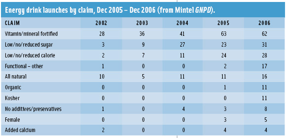 Energy drink launches by claim, Dec 2005 – Dec 2006 (from Mintel GNPD).