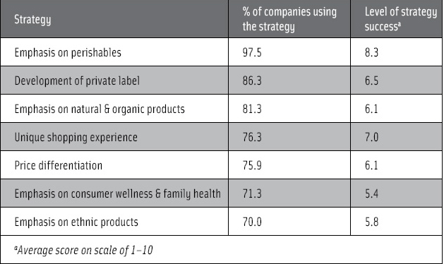 Competitive strategies used by supermarkets. From FMI (2006b)