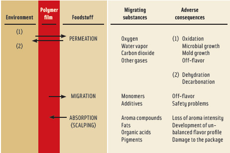 Possible interactions between food, polymer film, and the environment and their adverse consequences. Based on Nielsen and Jagerstad (1994).