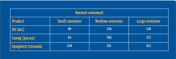 Effect of package size on consumption