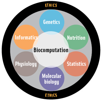 Some scientific disciplines of nutrigenomics. Applications of nutrigenomics would also include public health, food science, cultural anthropology, and other disciplines