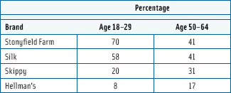Table 1. Consumer perception of certain brands as healthy or very healthy according to age group. From HealthFocus International.