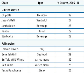 Table 2. Fastest-growing restaurant chains. From Technomic's 2007 Top 500 Report.