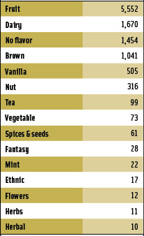 Table 2. Top global dairy flavors—No. of product introductions in 2006. From Innova (2007).