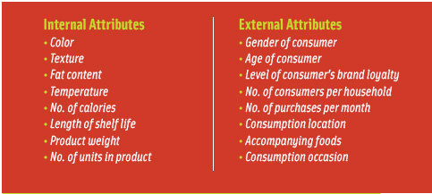 Figure 2. Internal and external attributes of a product can be systematically paired to identify interesting new relationships.