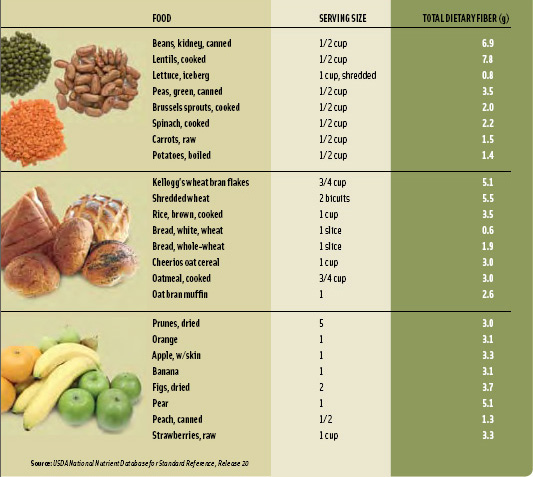 Table 1. Dietary Fiber Content of Foods (g/serving)