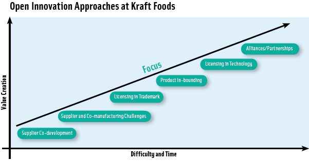 "Kraft Foods' embrace of open innovation has helped move it beyond traditional supplier cost-based partnerships and in the direction of collaborative innovation initiatives including ""in-bounding"" in which the company adds externally developed products to its own brand umbrella."