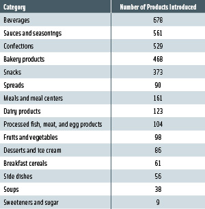Table 1. Specialty food and beverage product launches, by category, in gourmet, health food, and specialty retailers in 2007. From Mintel (2008).