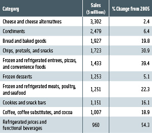 Table 2. Sales of top 10 specialty food categories in 2007. From Mintel.
