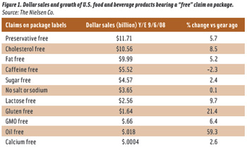 "Figure 1. Dollar sales and growth of U.S. food and beverage products bearing a ""free"" claim on package. Source: The Nielsen Co."