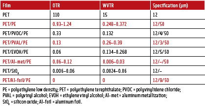 Table 1. Oxygen transmission rate (OTR in cm3 m-2 d-1 atm-1 at 23°C, 50% RH) and water vapor transmission rate (WVTR in g m-2 d-1 at 23°C, 75% RH) of composite films based on 12 μm PET films. Reproduced from Lange and Wyser, 2003.