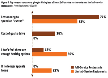 Figure 1. Top reasons consumers give for dining less often at full-service restaurants and limited-service restaurants. From Technomic (2008).