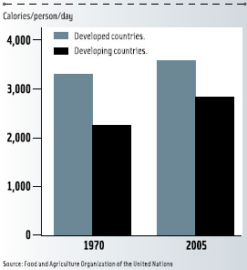 Figure 2. Calorie availability is increasing in developing countries.