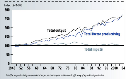 Figure 1. Changes in U.S. agricultural output, inputs, and total factor productivity1 since 1948.