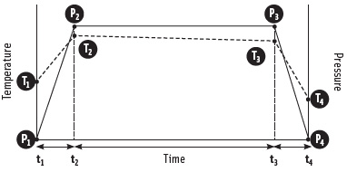Figure 2. Sample pressure-temperature history during high pressure processing.