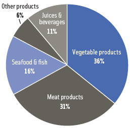 Figure 3. Percentage of industrial high-pressure process equipment dedicated to various food manufacturing segments.