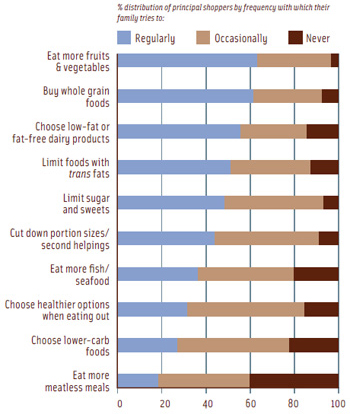 Figure 1. Nearly all families pursue healthy eating strategies at least sometimes. From FMI (2008).