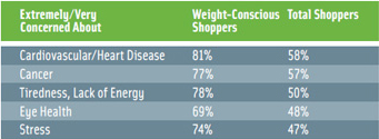 Table 2. Weight-conscious shoppers are more concerned about health issues than mainstream shoppers. From HealthFocus (2007).