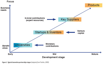 Figure 1. Typical innovation partnerships stages (adapted from Traitler, 2009).