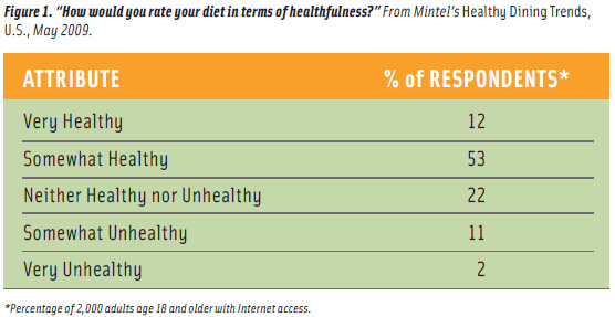 "Figure 1. ""How would you rate your diet in terms of healthfulness?"" From Mintel's Healthy Dining Trends, U.S., May 2009."