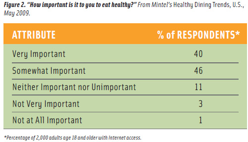 "Figure 2. ""How important is it to you to eat healthy?"" From Mintel's Healthy Dining Trends, U.S., May 2009."