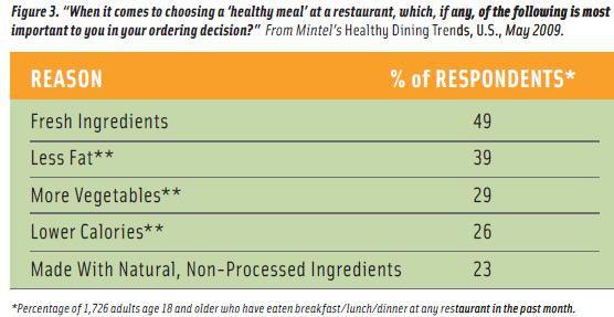 "Figure 3. ""When it comes to choosing a 'healthy meal' at a restaurant, which, if any, of the following is most important to you in your ordering decision?"" From Mintel's Healthy Dining Trends, U.S., May 2009."