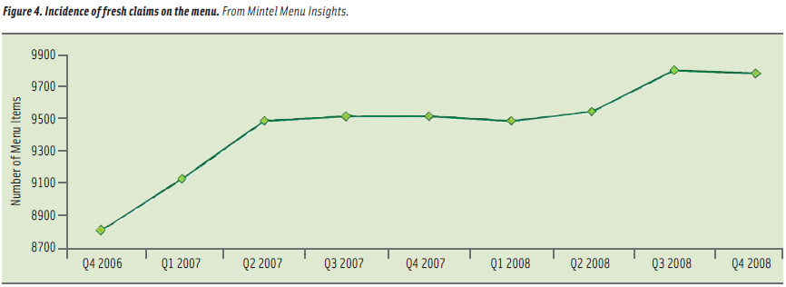 Figure 4. Incidence of fresh claims on the menu. From Mintel Menu Insights.