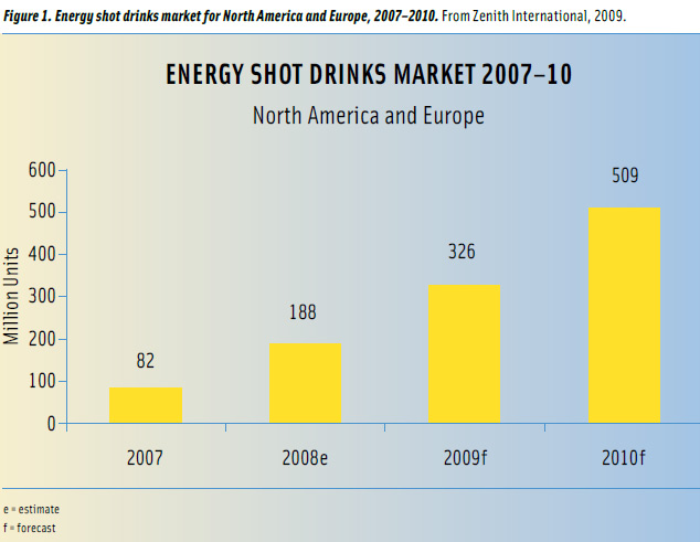 Figure 1: Energy shot drinks market for North America and Europe, 2007–2010. From Zenith International, 2009.