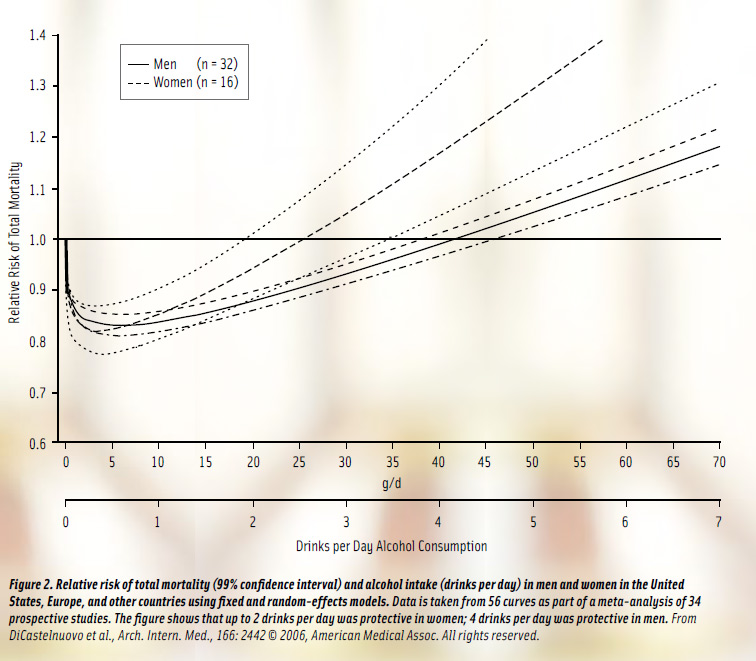 Figure 2: Relative risk of total mortality (99% confidence interval) and alcohol intake (drinks per day) in men and women in the United States, Europe, and other countries using fixed and random-effects models. Data is taken from 56 curves as part of a meta-analysis of 34 prospective studies. The figure shows that up to 2 drinks per day was protective in women; 4 drinks per day was protective in men. From DiCastelnuovo et al., Arch. Intern. Med., 166: 2442 B) 2006, American Medical Assoc. All rights reserved