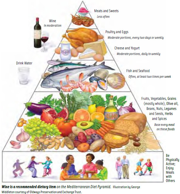 Wine is a recommended dietary item on the Mediterranean Diet Pyramid. Illustration by George Middleton courtesy of Oldways Preservation and Exchange Trust