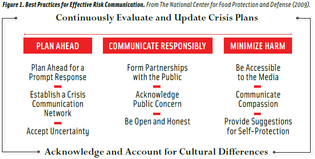 Best Practices for Effective Risk Communication. From The National Center for Food Protection and Defense (2009).