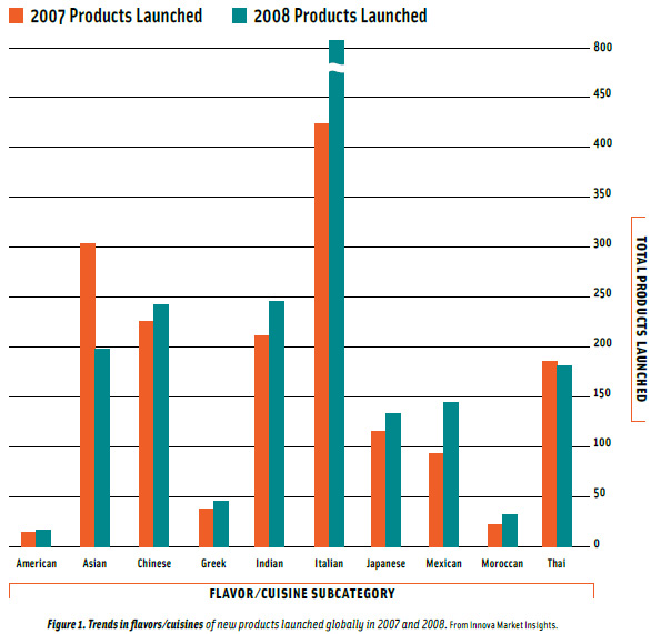 Figure 1. Trends in flavors/cuisines of new products launched globally in 2007 and 2008. From Innova Market Insights.