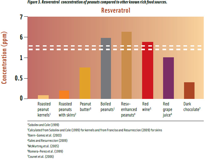 Figure 3. Resveratrol concentration of peanuts compared to other known rich food sources.