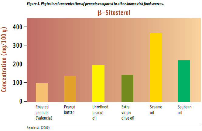 Figure 5. Phytosterol concentration of peanuts compared to other known rich food sources.