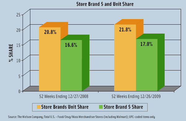 Figure 1. U.S. store brands grew their unit share and dollar share in 2009 to 21.8% and 17%, respectively.