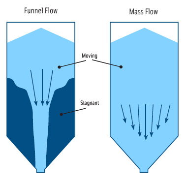 Figure 1. The two flow patterns that can occur in a storage vessel are funnel flow and mass flow.