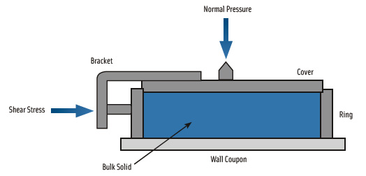 Figure 2. An illustration of a wall friction test apparatus.