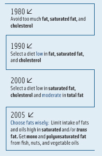 Figure 2. Evolving recommendations regarding fat consumption in Dietary Guidelines for Americans.