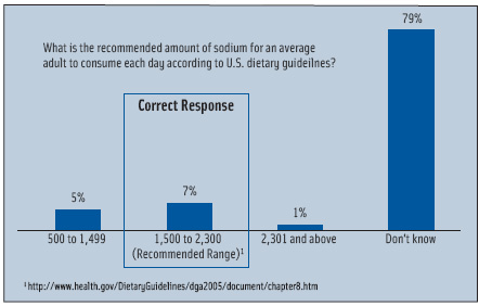 Figure 2. U.S. shopper knowledge of recommended daily allowance of sodium.