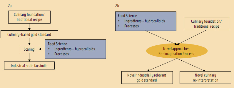 Figure 2. The linear approach to food ideation (2a) highlighting the traditional interplay between culinary arts and food science in food product development. The multiple-input approach to food ideation (2b) highlighting the cross-pollination between culinary arts and food science in food product development.