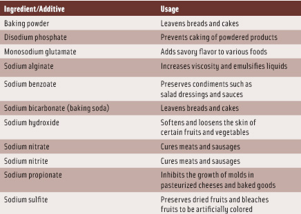 Table 1. Sources of sodium (other than salt) in processed foods.
